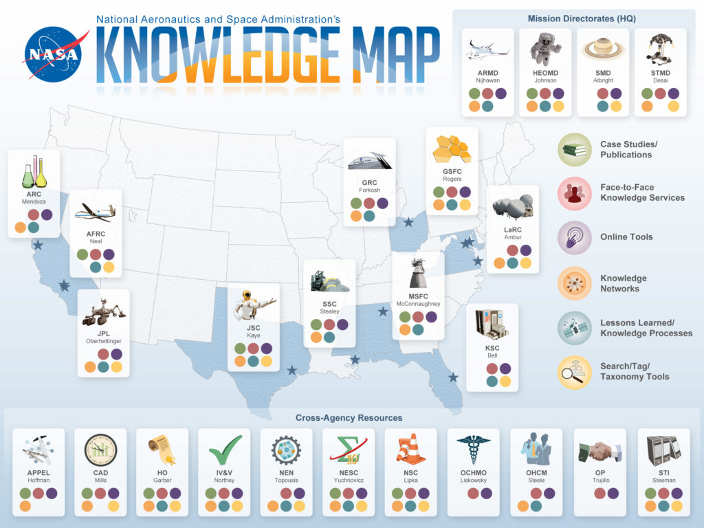 knowledge_source_map_nasa